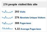 Google Analytics Visits - Sampling